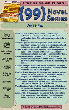 Anthem by Ayn Rand - here's a character cheat-sheet taken from the Highly Effective Teaching Resource {99 Novel} Series by LeftHandedLearning.com - An easy to use Differentiated Instruction technique, for scaffolding, Inclusion, regular or Special Education. A must for English teachers! Get them all at https://www.teacherspayteachers.com/Store/Left-handed-Learning/Category/-99-Novel-Series