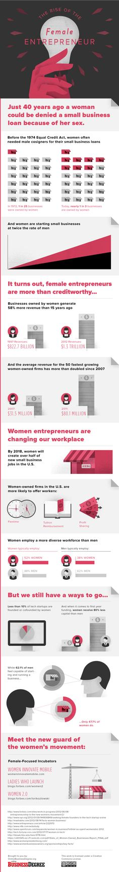 An informative infographic highlighting women's progress as entrepreneurs.  Courtesy of onlinebusinessdegree.org