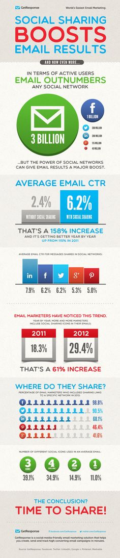 Research by email service provider GetResponse revealed that social media share buttons on email messages that allow users to share with Linkedin Connections, Facebook Fans and Twitter Followers are effective at boosting the value of email campaigns. In particular, newsletters that included social sharing buttons had an average CRT of 158% higher than those that lack such features. Downloaded report here (registration required)…