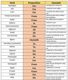 Verbs and prepositions - some verbs are usually followed by prepositions before the object of the verb...