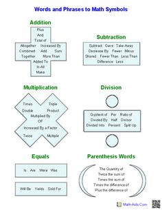 """Words in Algebraic Expressions"" handout. Great for pre-algebra, ESL students and remedial algebra."