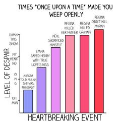 """All of these charts are amazing!!! 13 Charts Only """"Once Upon A Time"""" Fans Will Understand"""