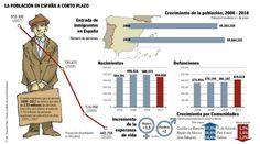 Este grafico tiene mucho informacion sobre inmigrantes que viaja a Espana. Es para la pasado y el futuro numero que predictado.