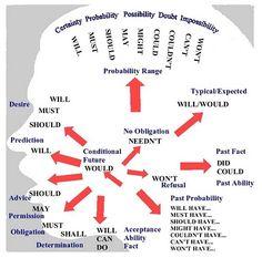 Modal verbs - Overview