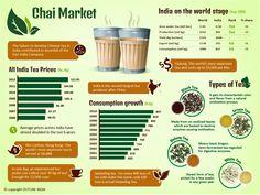 Chai Market [#Infographic]
