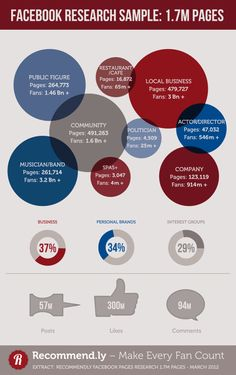 Facebook Pages #infographics