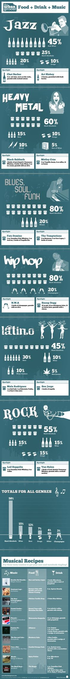 Check out this amazing #infographic:  (Food + Drink + Music)
