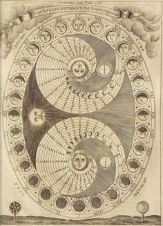 The Process of the Lunation: The Selenic Shadowdia: Circa 1646 #ARC