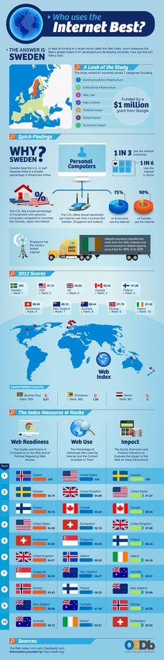 ¿Qué países usan mejor Internet? #infografia #infographic #internet