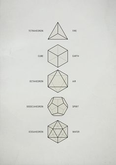 these five Platonic solids are ideal, primal models of crystal patterns that occur throughout the world of minerals in countless variations. These are the only five regular polyhedra, that is, the only five solids made from the same equilateral, equiangular polygons. They are geometrical forms which are said to act as a template from which all life springs.