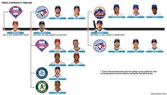 Via @ChecktheTicker; D'Arnaud is the first player traded for 2 Cy Young winners before first at bat.
