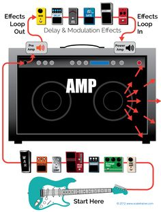 "[ padding=""0 20px 0 20px""] The effects loop allows you to include your amp's natural overdrive into the sounds created by your delay and modulation effects. […]"
