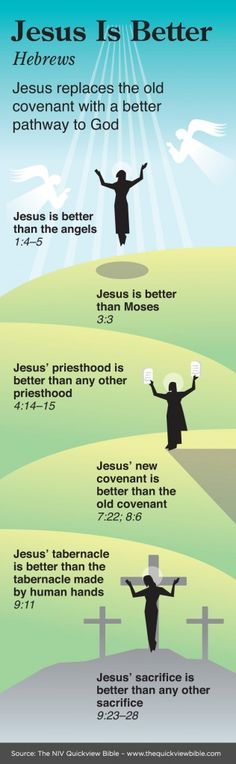 An overview of what the Book of Hebrews says about Jesus For more, see these Bible verses about who Jesus is: www.BibleVersesAbout.org/who-jesus-is