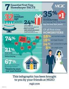 7 Essential First-time Homebuyer Facts - Mortgage Infographic