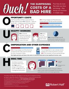 Business and management infographic & data visualisation Cost of a bad hire. Infographic Description Cost of a bad hire Training And Development, Career Development, Professional Development, Human Resources Career, Executive Resume, Job Search Tips, Interview, Employee Engagement, Lean Six Sigma