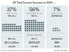 Income inequality by the numbers
