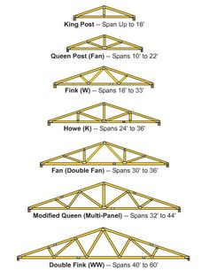 You may refer to a truss as the rafter, but it& basically the skeleton of the roof, carrying the weight of the frame and supporting the walls of the building. Trusses are very important to preventing the walls from bending or flexing, more so. Building Plans, Building A House, Building Code, Woodworking Plans, Woodworking Projects, Roof Truss Design, Roof Trusses, Shed Storage, Shed Plans