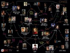 OUAT Family Tree - That is some messed up genealogy right there! There's no Robin Hood though....