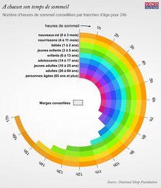 Dormez-vous assez ? Vérifiez avec ce graphique. Combien d'heures de sommeil vous faut-il pour être en forme ? À chaque tranche d'âge son temps de sommeil.