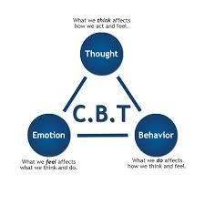 One of the most effective therapy treatments I found was Cognitive Behavioral Therapy, or CBT. It helps people, including those with SAD, to understand how thoughts, feelings, and emotions are related so that the fear/anxiety doesn't control their behavior (3,6,7).