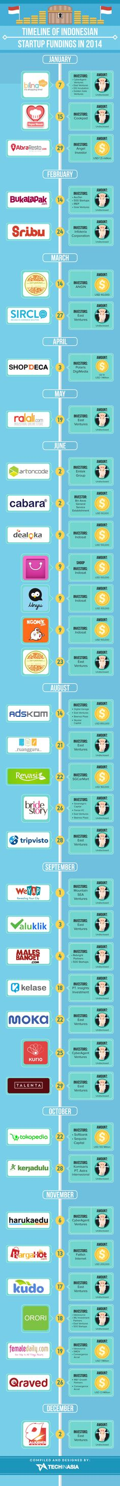 Here we go! 36 Indonesian startups who got funding in 2014 (INFOGRAPHIC)