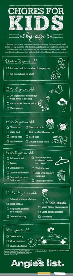 Appropriate Chores for Kids by Age