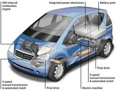 Are hybrid and electric cars the saviors of our environment and wallets that the manufacturers are claiming them to be? Granted, they use less,...