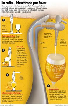 Infographics showing the correct way to serve draft beer, which requires skill, talent and practice so to get the right point to enjoy this drink. Beer Brewing, Home Brewing, Ice Beer, Wine Cocktails, Drinks, Beverages, Beer 101, Craft Beer, Whisky
