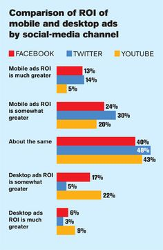 Ad Age Reader Survey on Twitter, Facebook and YouTube | Digital - Advertising Age