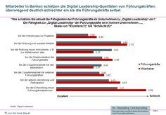 Bei Digital Leadership klaffen Anspruch und Realität weit auseinander