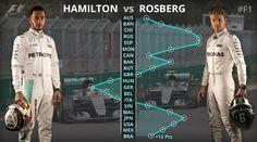 Formula 1 @F1  13시간13시간 전 2016 wins: @nico_rosberg - 9 @LewisHamilton - 9  2016 DNFs: @nico_rosberg - 1 @LewisHamilton - 2  #F1Finale