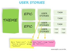 Following agile ? This is how you should create User Stories and give Story Points. — Hacker Daily — Medium