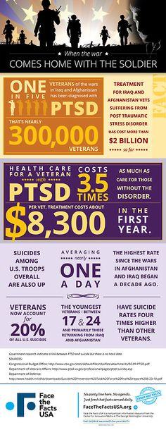 1 in 5 #veterans of Iraq and Afghanistan wars suffers from #PTSD.