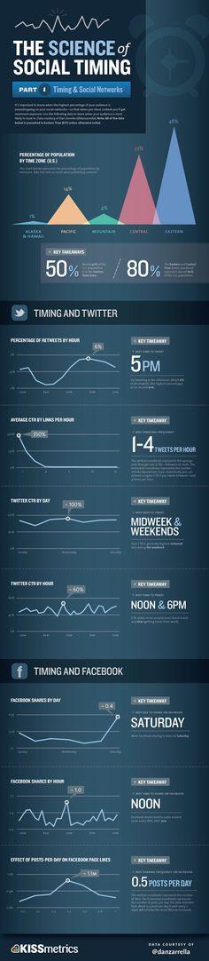 Infografik klärt über den optimalen Zeitpunkt zum Absenden eines Tweets auf Twitter, bzw. eines Statusupdates auf Facebook auf