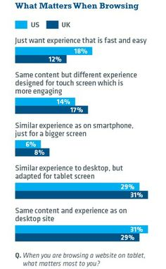 Brands Slow to Create Tablet-Specific Experiences
