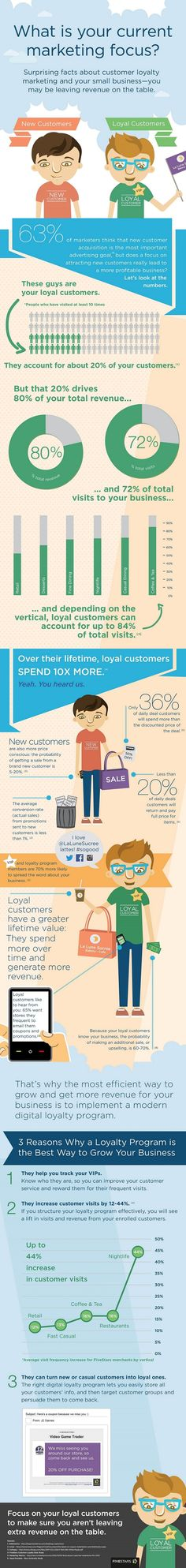 Customer Relationships - Surprising Facts About Customer Loyalty Marketing [Infographic] : MarketingProfs Article Loyalty Marketing, Business Marketing, Inbound Marketing, Content Marketing, Internet Marketing, Online Marketing, Social Media Marketing, Digital Marketing, Marketing Program