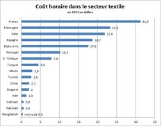 cout main d'oeuvre horaire industrie textile