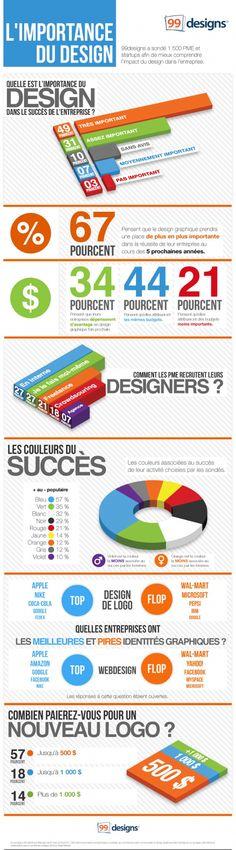 De l'importance du design graphique : Savez vous que le bleu et le vert sont des couleurs associées au succès ? Ou que les entreprises pensent massivement augmenter leur budget design dans les prochaines années ? La plateforme de création graphique collaboratif 99designs a sondé 1 500 entreprises dans leur approche du design graphique.