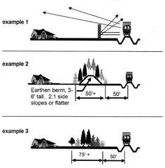 Sound Barrier Design