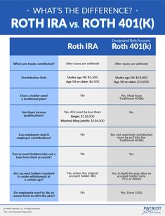 Having difficulty choosing a retirement plan to offer at your small business? Knowing the difference between Roth vs. Roth IRA could help you decide. Retirement Savings Plan, Investing For Retirement, Investing Money, Early Retirement, Retirement Planning, Financial Peace, Financial Tips, Financial Planning, Roth Ira