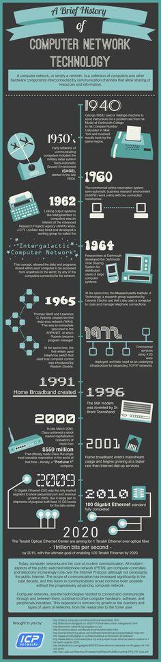 Evolución de la tecnología  #CommunityManager #SocialMedia #AmarettoWeb…