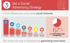 2017 Tactics for Local Social Marketing [Infographic]