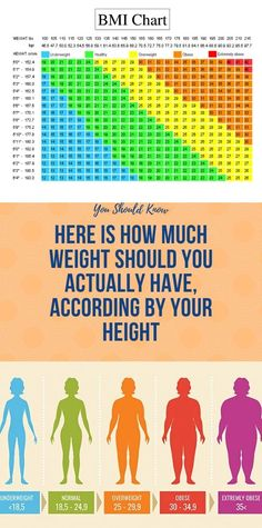 There is a frequent fallacy when it comes what your weight should be in correlation with your height Health And Fitness Articles, Health And Nutrition, Health And Wellness, Women's Health, Holistic Wellness, Health Facts, Wellness Tips, Health Care, At Home Workout Plan
