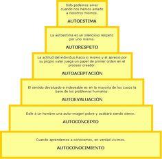... PIRÁMIDE DE LA AUTOESTIMA. http://equipodelta5.blogspot.com.es/p/autoestima.html