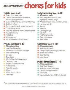 Chore list for kids based on age :)
