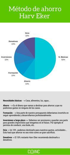 Método de ahorro de Harv Eker - #ahorro #ahorrardinero #infografía