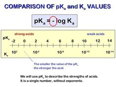 Comparing pKa and Ka values - Acids and Bases Dental Hygiene School, Organic Chemistry, Biochemistry, Infographics, Winter Fashion, Science, Image, Baccalaureate, Winter Fashion Looks