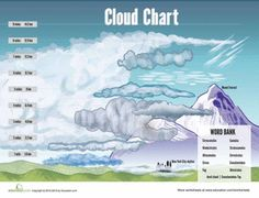 Worksheets: Types of Clouds