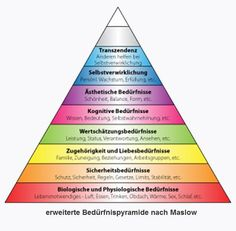 With attending post secondary education I place myself in the cognitive needs level of the hierarchy. I am looking for knowledge in my progr. Social Work, Social Skills, Chakras, Maslow's Hierarchy Of Needs, Coaching, Abraham Maslow, Self Actualization, School Counseling, Thoughts