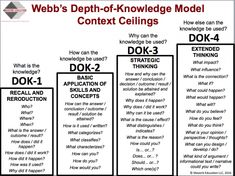 What EXACTLY Is Depth of Knowledge? (Hint: It's NOT a Wheel!) | ASCD Inservice Instructional Coaching, Instructional Strategies, Differentiated Instruction, Teaching Strategies, Teaching Resources, Teaching Ideas, Teaching Art, Dok Question Stems, Mastery Learning